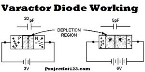 Working of Varactor Diode
