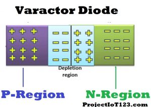 Construction of the Varactor Diode,Working of Varactor Diode