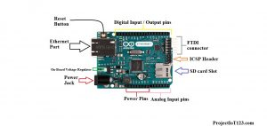 Arduino Ethernet,basics of Arduino Ethernet,Arduino Ethernet pinout
