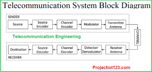 Telecommunication Engineering,block diagram of Telecommunication Engineering