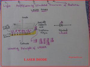 laser diode,LASER diode used,Construction of LASER DIODE