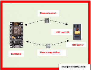 NTP Server to get Date and Time -ESP8266 NodeMCU