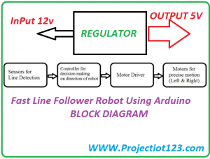Fast Line Follower Robot BLOCK DIAGRAM